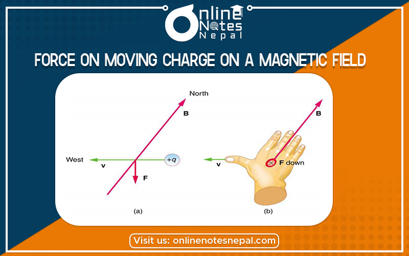 Force on moving charge on a magnetic field (Lorentz Force) in Grade 12 Physics