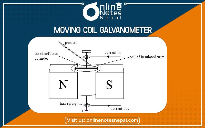 Moving Coil Galvanometer in Grade 12 Physics