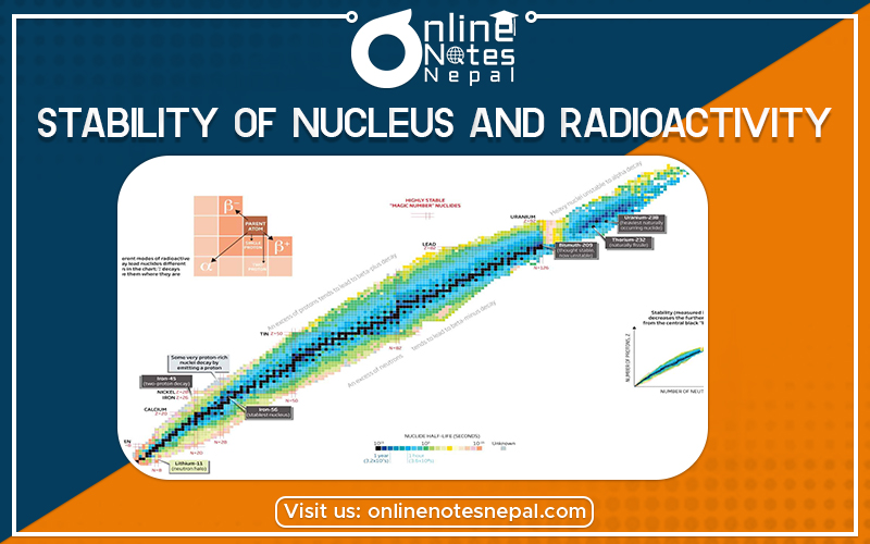 Stability of Nucleus and Radioactivity in Grade 12 Physics