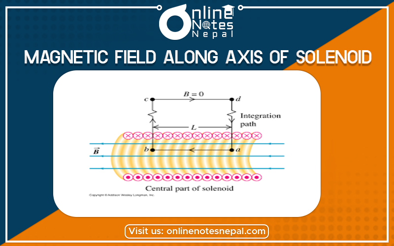 Magnetic field along axis of solenoid in Grade 12 Physics
