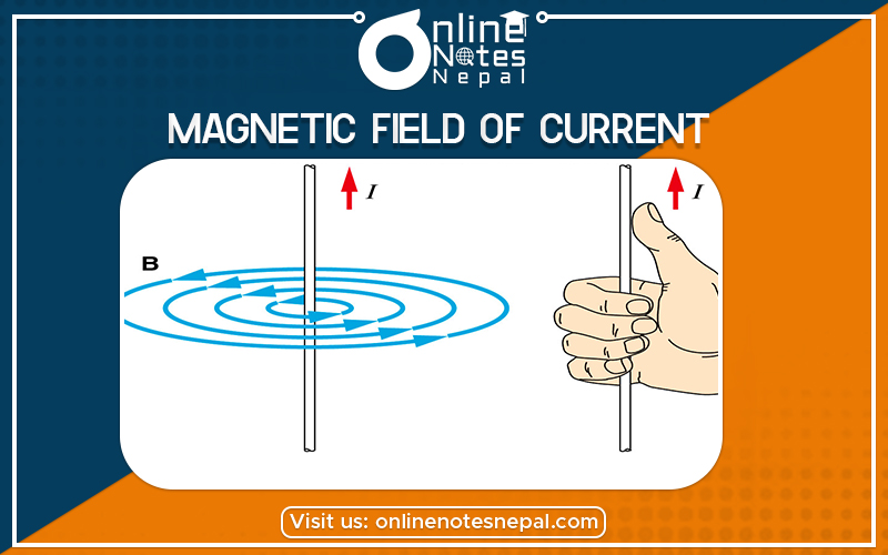 Magnetic field of current carrying conductor in Grade 12 Physics