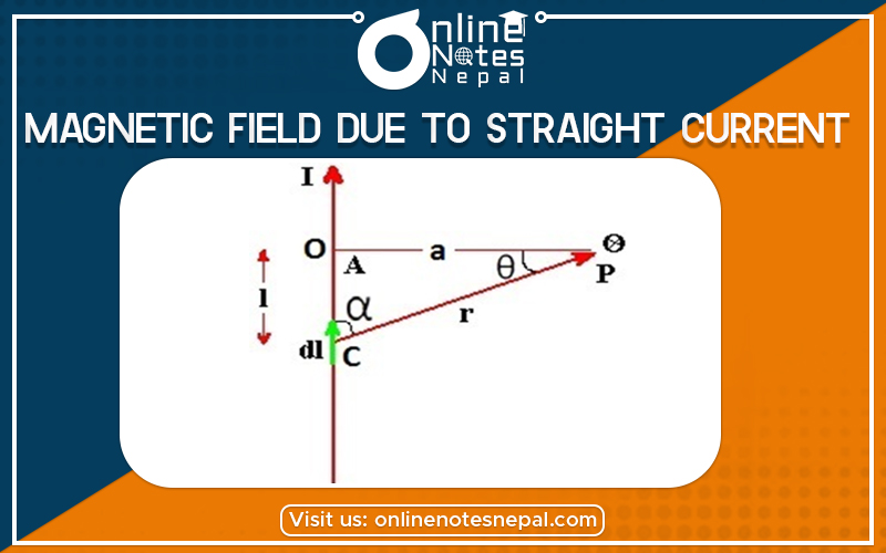 Magnetic Field due to Straight Current carrying Conductor in Grade 12 Physics